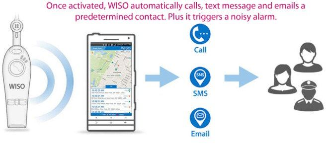 Activating the WISO is as easy as pressing a button or blowing into the whistle.